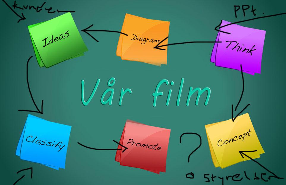 Kort och koncentrerat manus vid filmproduktion